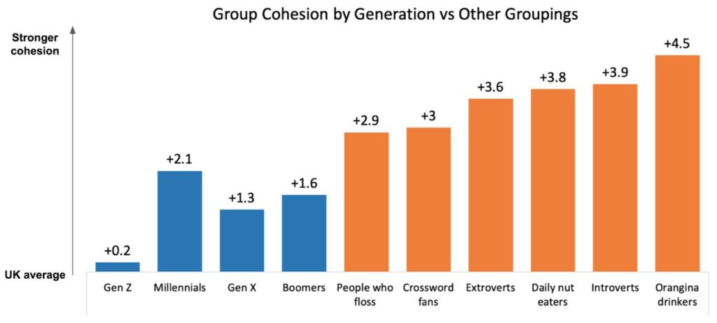 Group cohesion by Generation vs other groupings